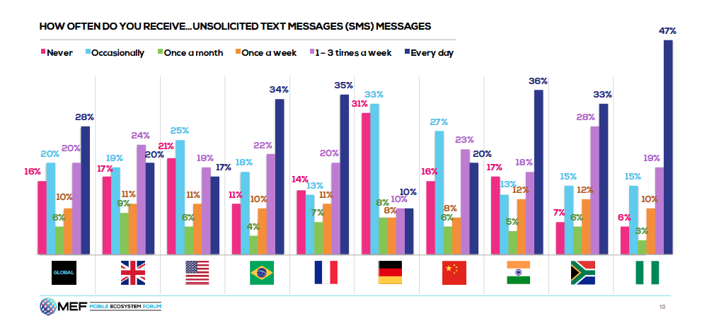 MEF Unsolicited text graph